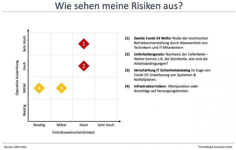 1. Identifikation der Risiken